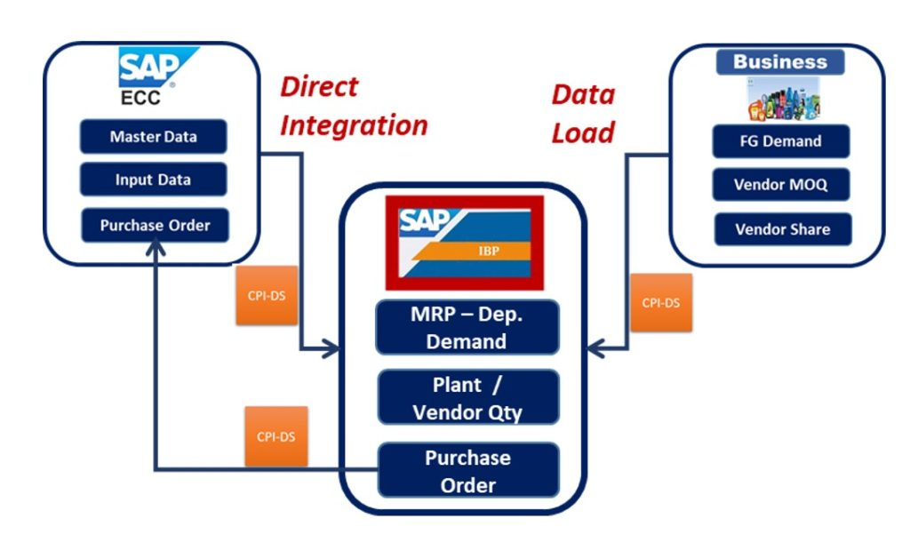A global CPG major transformed its Procurement Planning process through SAP Integrated Business Planning
