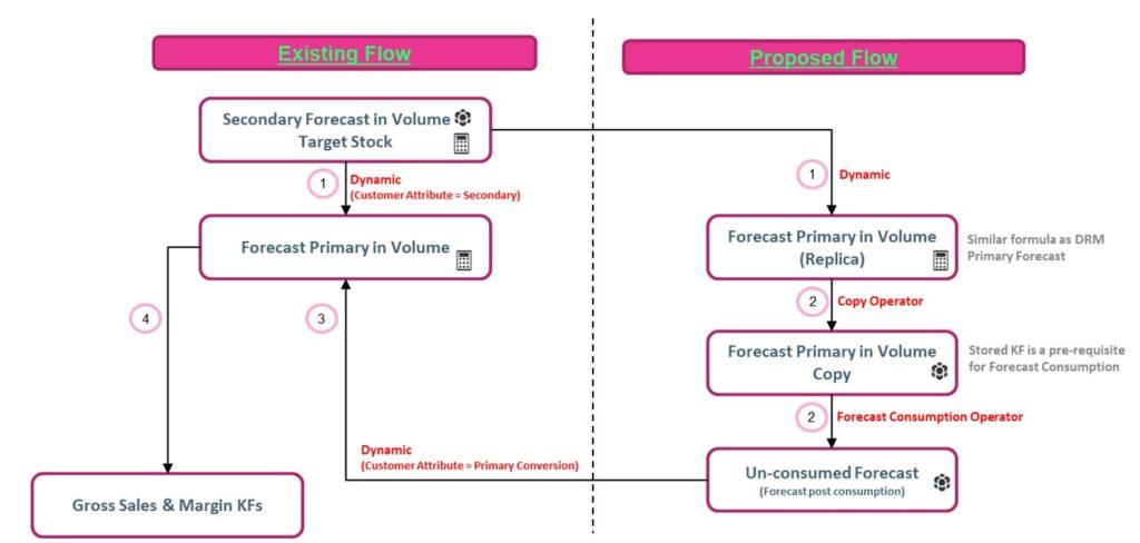 IBP – S&OP Enhancements for Health Product Major